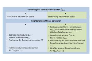 Die Tabelle beschreibt die Ermittlung der Raumheizlast und der Heizflächendurchflüsse nach Verfahren A und B.