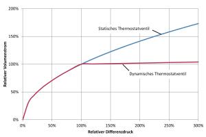 Das Diagramm zeigt einen vereinfachten Vergleich von statischen und dynamischen Thermostatventilen bei variablem Differenzdruck.