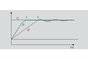 """Die Soll-Temperatur im Raum (1) wird mit der Regelung """"Fonterra Smart Control"""" (2) schnell erreicht und konstant gehalten. Zum Vergleich der Temperaturverlauf bei einem konventionellen hydraulischen Abgleich (3)"""