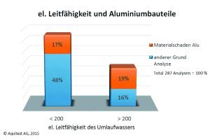Die Diagramme zeigen, dass Anlagen mit Aluminium  bei salzhaltiger Betriebsweise ein deutlich höheres Schadensrisiko besitzen.