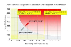Das Diagramm zeigt, dass mit sinkender elektrischer Leitfähigkeit ein höherer Sauerstoffgehalt im System toleriert werden kann.