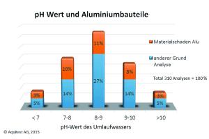 Die Diagramm zeigen, dass infolge der Eigenalkalisierung  2/3 aller Wasserproben über pH 8,0 liegen.