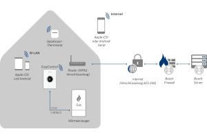 """Die Junkers Bosch-Heizungen werden über Router und Schnittstellen in die """"Smart Home""""-Infrastruktur eingebunden, die Datenübertragung erfolgt dabei ausschließlich über verschlüsselte Verbindungen."""