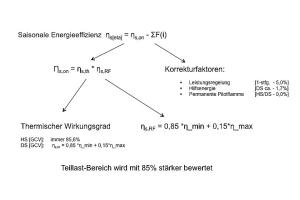 Die Grafik zeigt die Bewertung für das LOT 20.