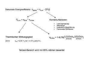 Die Grafik zeigt die Bewertung für Produkte aus LOT 21.