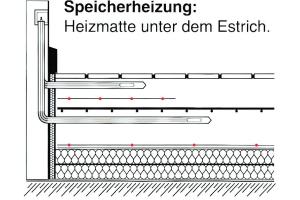 Bei der Speicherheizung wird die Heizmatte unter dem Estrich verlegt.