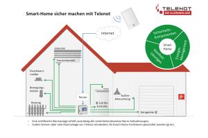 Das Schema beschreibt die Funktionsweise des Smart Home-Systems von Telenot.