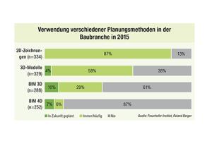 Verwendung verschiedener Planungsmethoden in der Baubranche in 2015.