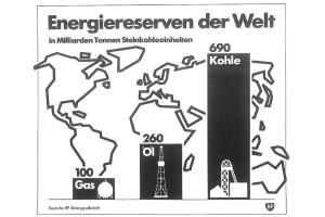 Die Grafik zeigt die Energiereserven der Welt im Jahr 1981.