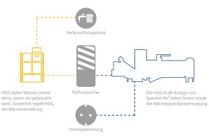 Die Grafik erklärt das Konzept von Spanner Re² und HDG Bavaria für ein Gesamtsystem zur Deckung des Grundlastbedarfs an Strom und Wärme und des Spitzenlastbedarfs an Wärme.