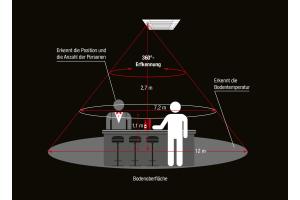 """Die Grafik zeigt, wie Klimageräte mit 3D """"isee""""-Sensor den Raum wahrnehmen."""