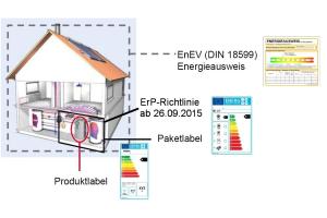 Die Grafik zeigt den Unterschied zwischen dem Energielabel nach der ErP-Richtlinie und dem Bandtacho des Energieausweises nach der EnEV 2014.