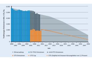 Das Diagramm zeigt, dass 30 bis 40 Prozent der Treibhausgase aus dem Bau, der Nutzung oder der Entsorgung von Gebäuden resultieren.
