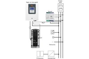 """Die Grafik zeigt das Schaltbild des """"PV Therm""""-Systems."""