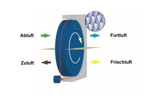 Die Grafik erklärt die Feuchterückgewinnung mittels eines  Rotationswärmeübertrager.