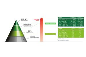 Die Grafik zeigt die unterschiedlichen Anforderungen an Komfort- und Prozessanwendung.