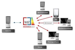 """Die Plattform """"Heizungslabel"""": zentrale Produktdatenbank Berechnungstool für Verbundanlagenlabel"""
