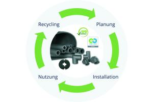 Die Grafik zeigt den Recycling-Prozess von Thermaflex-Produkten.