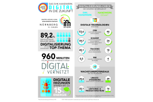 Die Grafik zeigt die Ergebnisse verschiedener Umfragen zum Thema Digitalisierung.
