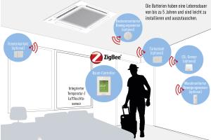 """Funktionsweise des """"VRF Smart Connectivity Systems"""" für das Gebäudeenergiemanagement."""