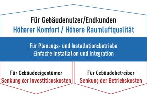"""Die Grafik fasst zusammen, wie mit dem """"VRF Smart Connectivity System"""" gespart werden kann."""