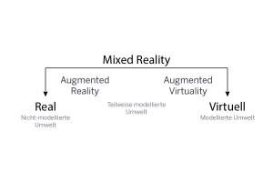Realitäts-Virtualitäts-Kontinuum nach Paul Milgram.