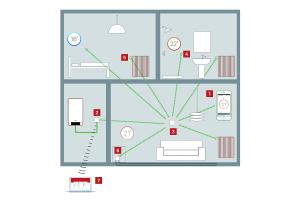 Eine Anwendung der digitalen Vernetzung ist es, die Funktion des Heizgeräts direkt mit den realen Zuständen  und Ventilstellungen in einzelnen Räumen und mit dem Nutzerverhalten zu verbinden. Die Heizungsregelung soll  damit effizienter werden.