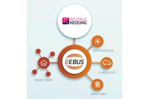 Energie-Übersetzer: Der EEBUS-Standard bietet eine gemeinsame Sprache für das vernetzte Energiemanagement – etwa zwischen Photovoltaik, E-Mobility, Hausgeräte, Smart Home und der vernetzten Heizung. Dabei ist kein bestimmter Bus- oder Netzwerkstandard vorgeschrieben. In der Praxis erfolgt die Kommunikation aber meist über das gleiche Datennetzwerk, das auch PCs, Tablets und Smartphones nutzen.