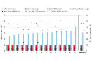 """Die Grafik zeigt Ergebnisse der Außenluft-Anlagen aus dem Feldtest """"WPsmart im Bestand"""", sortiert nach aufsteigenden Jahresarbeitszahlen"""