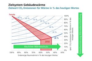 Die Grafik zeigt die zwei Wege, um bis 2050 die CO2-Emissionen im Wärmesektor auf 20 Prozent des Werts von 1990 zu reduzieren.