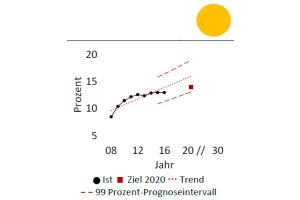 Die Grafik zeigt die von der Expertenkommission gewünschte Erhöhung des Anteils  Erneuerbarer Energien am Wärmeverbrauch.