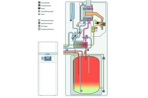 """Vaillant konnte gegenüber """"proKlima"""" nachweisen, dass die eingesetzten Überströmventile, etwa im neuen """"ecoCOMPACT"""", als reine zusätzliche Sicherheitsorgane fungieren."""