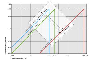 Das Diagramm zeigt die verlängerte Absenkphase einer Fußbodenheizung.
