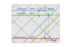 Abb.4a: Kennlinien mit schnellem Wiederaufheizen: Das kurzfristige Anheben der Vorlauftemperatur (B-B') nach der Absenkphase (A-A') beschleunigt das Wiederaufheizen auf die ursprüngliche Raumtemperatur (N-N')...