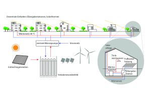 Schema für dezentrale, geosolare Wärmeversorgung mit einer zentralen Wärmepumpe und dezentralen Übergabeeinheiten mit Solarthermie. Die unabgedeckten Solarkollektoren sorgen im Sommer für die Regeneration des Erdreichs.