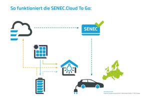 """Beim Prinzip """"Senec.Cloud 2.0""""  wird überschüssiger Strom in der Cloud abgelegt und bei Bedarf abgerufen. Mit """"Senec.Cloud To Go"""" können Batteriebesitzer ihr Elektroauto zudem an mehr als 60.000 Ladestationen europaweit mit selbst erzeugtem Strom laden."""