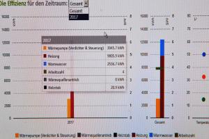 Daten für das Jahr 2017. Der Heizstab  hat nur Redundanzfunktion. Die Verbrauchsangabe (20,9 kWh) rührt daher, dass bei der Inbetriebnahme der Wärmepumpe vergessen wurde, ihn auszuschalten.