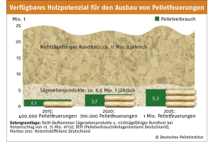 Die Grafik zeigt das verfügbare Holzpotential für den Ausbau von Pelletfeuerungen in Deutschland.