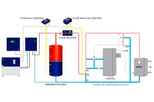 Die Grafik erklärt die hydraulische Schaltung mit Rücklauftemperaturanhebung.