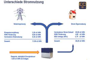 Vergleich von Netzeinspeisung und Strom-Eigennutzung des Neubaus in der Vogelsanger Straße in Köln.