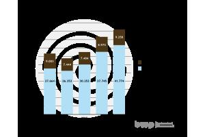 BaugenehmigungenfürObjektemitWärmepumpenheizsystemen2013-2017 nach Wärmequellen (Umweltwärme umfasst Luft und Grundwasser).