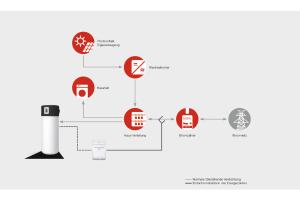 """Das Schema zeigt, wie die Stromversorgung mit dem """"PV-Optimizer"""" von GDTS funktioniert."""