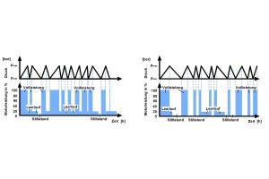 Volllast-Leerlauf-Aussetzregelung mit nicht optimierter Nachlaufzeit (links) und mit optimierter Nachlaufzeit (rechts).
