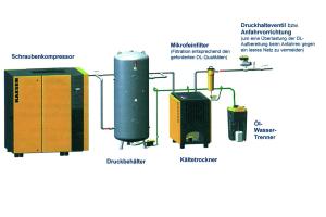 Druckluftanlage mit Schraubenverdichter, Druckbehälter, Kältetrockner, Filter, Öl-Wasser-Trenner und Anfahrvorrichtung.