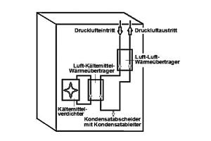 Funktionsweise eines Kältetrockners.