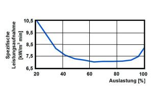 Spezifische Leistungsaufnahme eines drehzahlgeregelten Verdichters, abhängig von der Auslastung.
