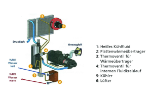 Wärmerückgewinnung mit Wasser als Wärmeübertrager bei einem öleingespritzten Schraubenverdichter.