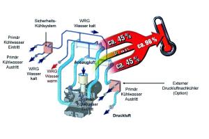Wärmerückgewinnung mit Wasser als Wärmeübertrager bei einem wassergekühlten zweistufigen Schraubenverdichter.