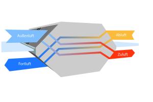 Beim Kreuz-Gegenstrom-Wärmetauscher sind die Luftströme von Zu- und Abluft völlig getrennt voneinander.