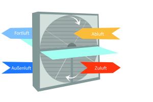 """Das Herzstück der neuen """"ZEWO Vent R""""-Lüftungsgeräte ist ein Rotationswärmetauscher. Bei dieser Technik dreht sich ein Rotor, der aus zahlreichen Kanälen parallel zur Drehachse besteht."""